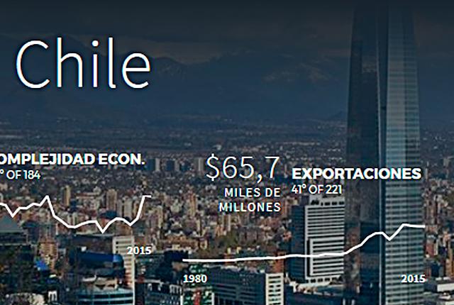 Importación y exportación en Chile.