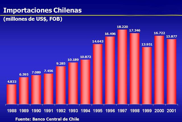 Importaciones chilenas: evolución, actores principales y previsiones.